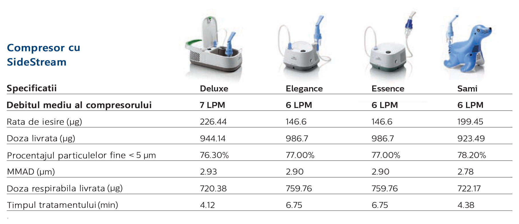 Tabel Tehnologia SideStream Philips Respironics